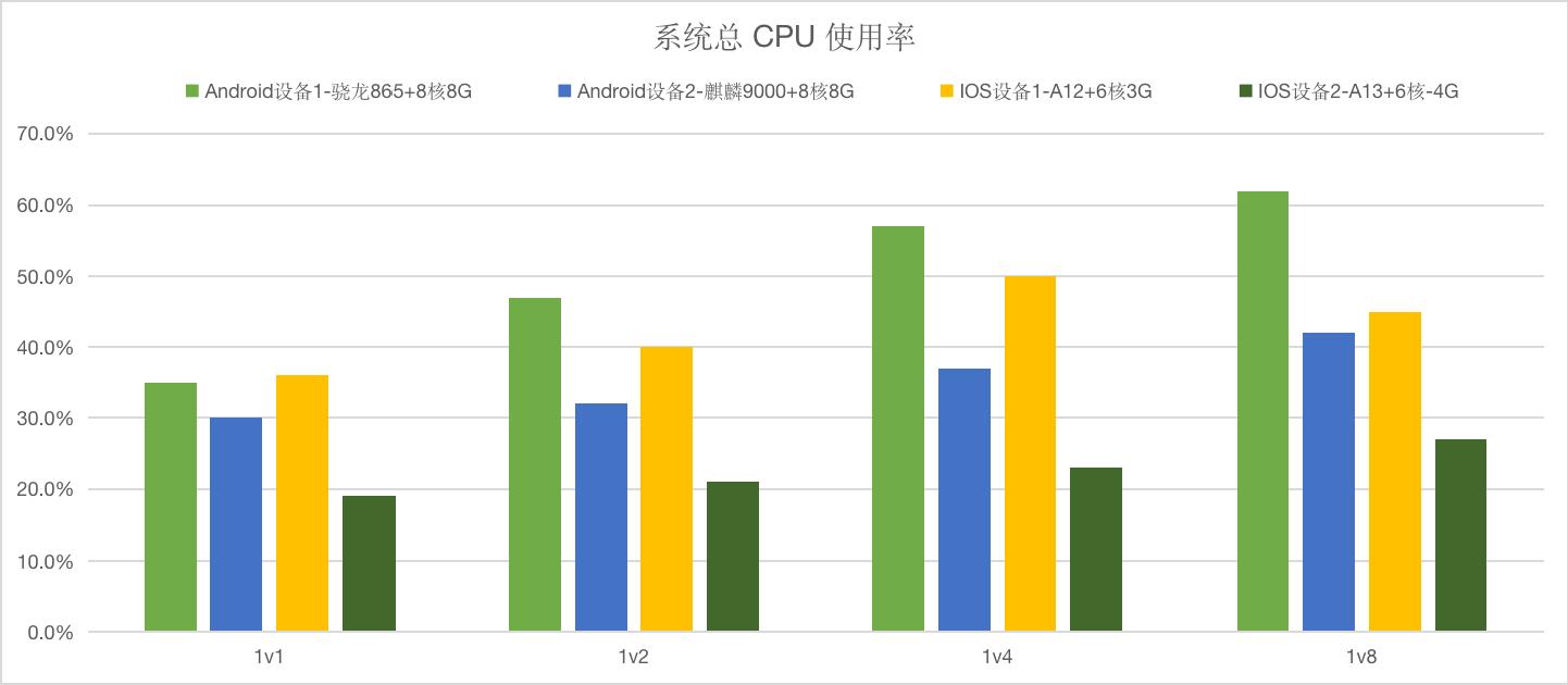 系统总cpu使用率.png