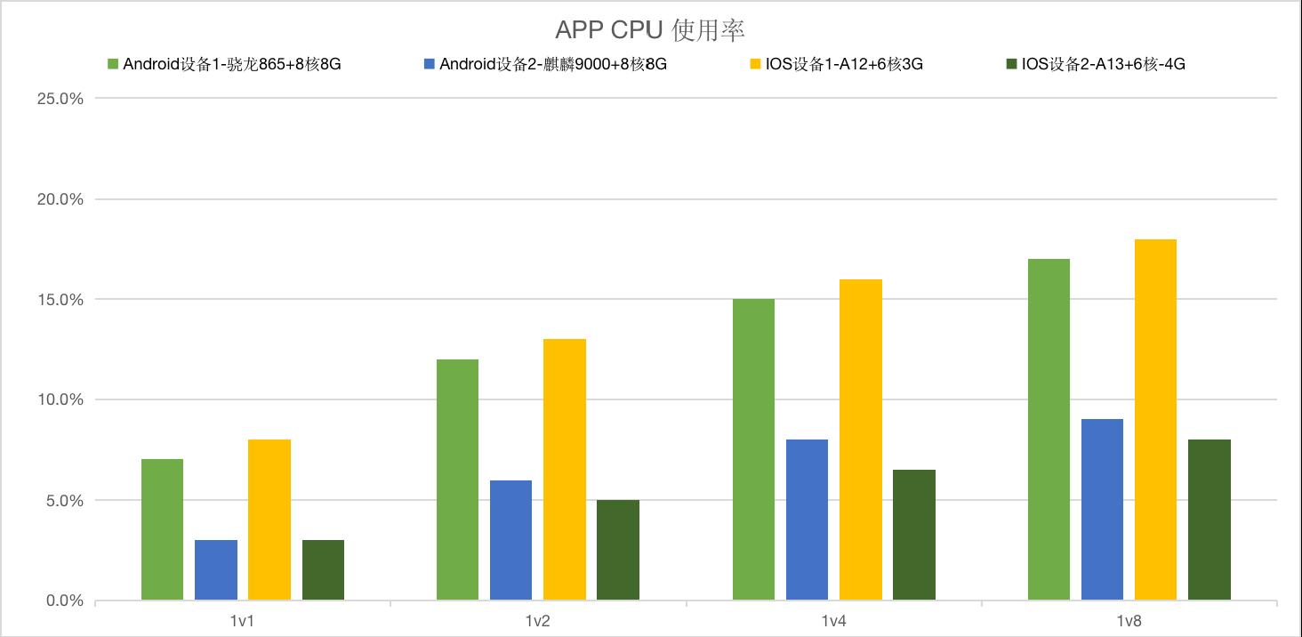 app cpu使用率.png