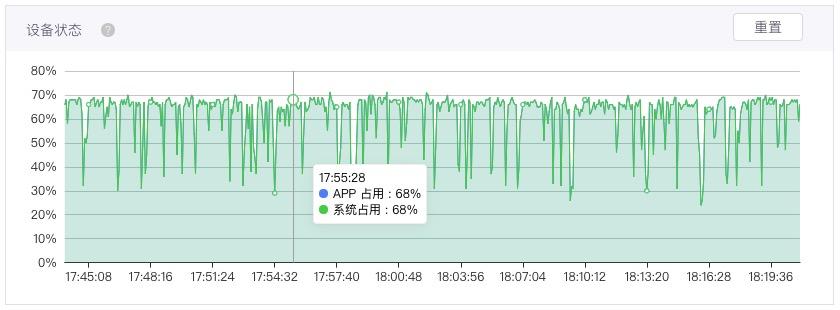 设备CPU占用率及内存使用情况