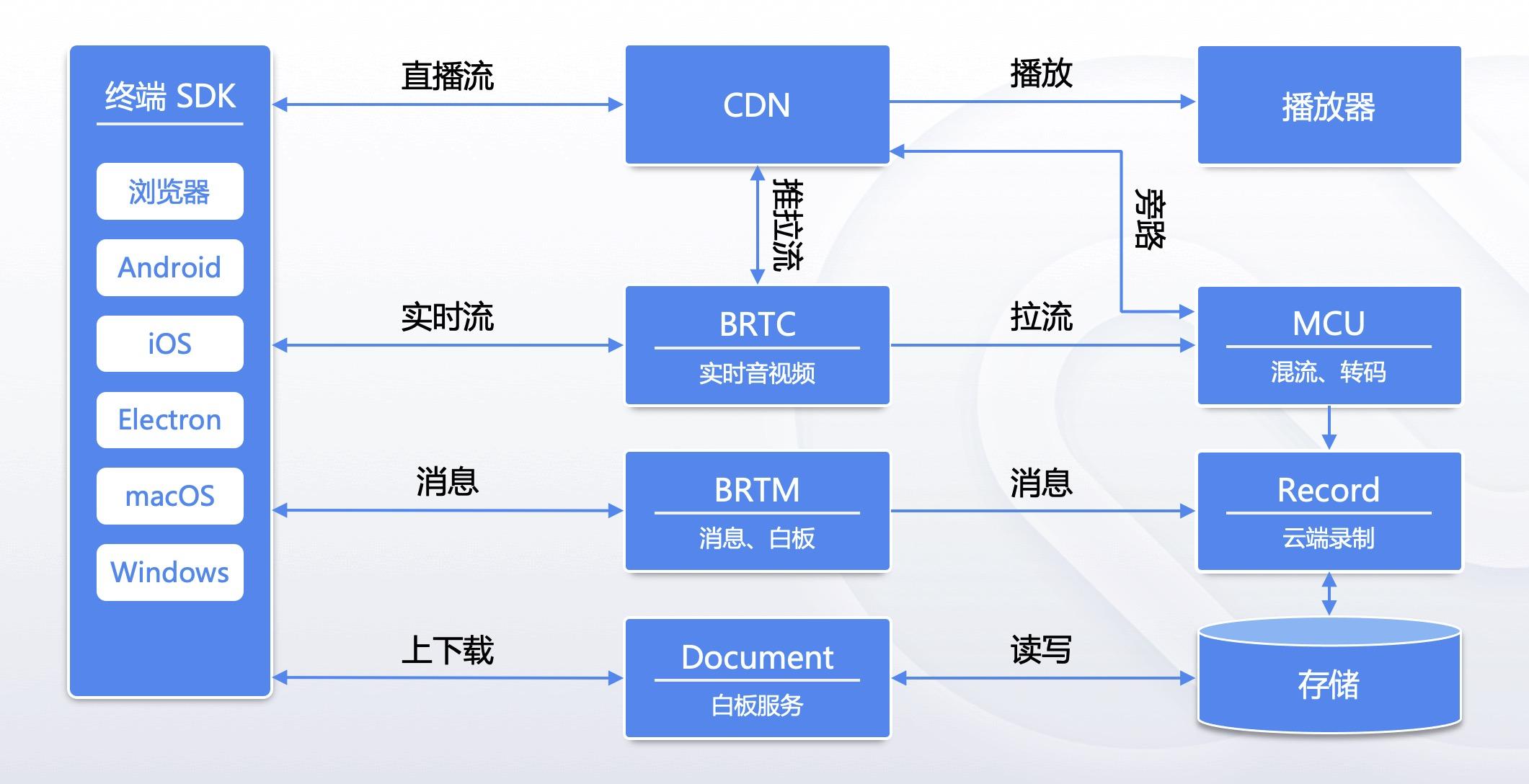 BRTC 产品架构